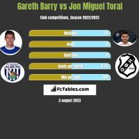 Gareth Barry vs Jon Miguel Toral h2h player stats