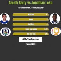 Gareth Barry vs Jonathan Leko h2h player stats