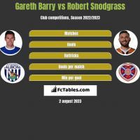 Gareth Barry vs Robert Snodgrass h2h player stats