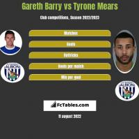 Gareth Barry vs Tyrone Mears h2h player stats