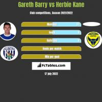 Gareth Barry vs Herbie Kane h2h player stats
