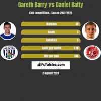 Gareth Barry vs Daniel Batty h2h player stats