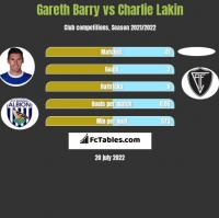 Gareth Barry vs Charlie Lakin h2h player stats
