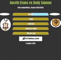 Gareth Evans vs Andy Cannon h2h player stats