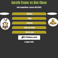 Gareth Evans vs Ben Close h2h player stats