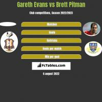 Gareth Evans vs Brett Pitman h2h player stats
