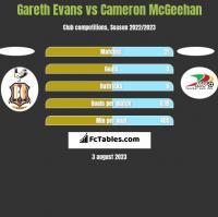 Gareth Evans vs Cameron McGeehan h2h player stats