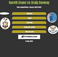 Gareth Evans vs Craig Conway h2h player stats