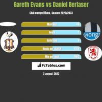 Gareth Evans vs Daniel Berlaser h2h player stats