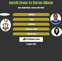 Gareth Evans vs Darron Gibson h2h player stats