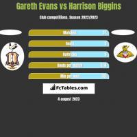 Gareth Evans vs Harrison Biggins h2h player stats