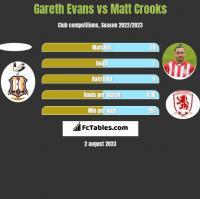 Gareth Evans vs Matt Crooks h2h player stats