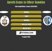 Gareth Evans vs Oliver Hawkins h2h player stats