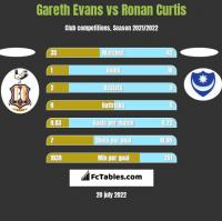 Gareth Evans vs Ronan Curtis h2h player stats