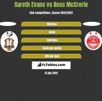 Gareth Evans vs Ross McCrorie h2h player stats