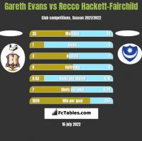 Gareth Evans vs Recco Hackett-Fairchild h2h player stats