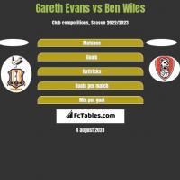 Gareth Evans vs Ben Wiles h2h player stats