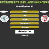 Gareth Harkin vs Conor James McCormack h2h player stats