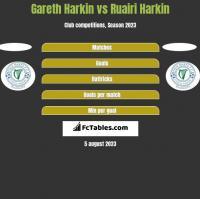 Gareth Harkin vs Ruairi Harkin h2h player stats