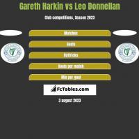 Gareth Harkin vs Leo Donnellan h2h player stats
