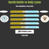 Gareth Harkin vs Andy Lyons h2h player stats