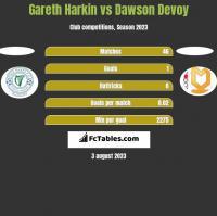 Gareth Harkin vs Dawson Devoy h2h player stats