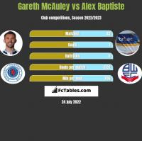 Gareth McAuley vs Alex Baptiste h2h player stats