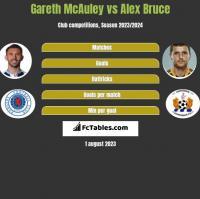 Gareth McAuley vs Alex Bruce h2h player stats