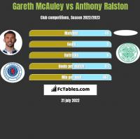 Gareth McAuley vs Anthony Ralston h2h player stats