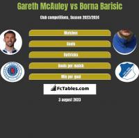 Gareth McAuley vs Borna Barisić h2h player stats