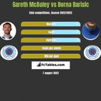 Gareth McAuley vs Borna Barisic h2h player stats