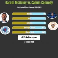Gareth McAuley vs Callum Connolly h2h player stats