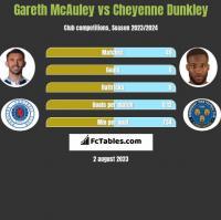 Gareth McAuley vs Cheyenne Dunkley h2h player stats