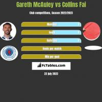 Gareth McAuley vs Collins Fai h2h player stats
