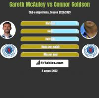 Gareth McAuley vs Connor Goldson h2h player stats