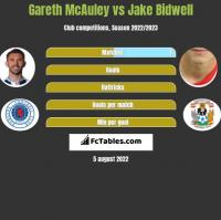 Gareth McAuley vs Jake Bidwell h2h player stats