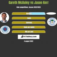 Gareth McAuley vs Jason Kerr h2h player stats