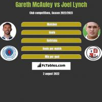 Gareth McAuley vs Joel Lynch h2h player stats