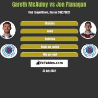 Gareth McAuley vs Jon Flanagan h2h player stats