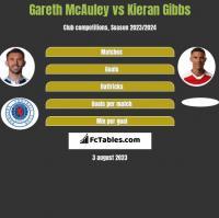 Gareth McAuley vs Kieran Gibbs h2h player stats