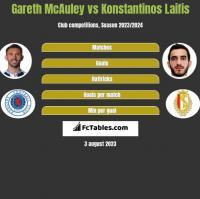 Gareth McAuley vs Konstantinos Laifis h2h player stats