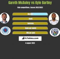Gareth McAuley vs Kyle Bartley h2h player stats