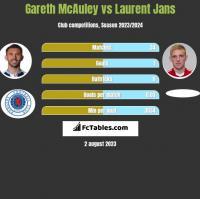 Gareth McAuley vs Laurent Jans h2h player stats
