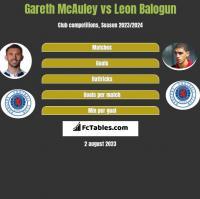 Gareth McAuley vs Leon Balogun h2h player stats