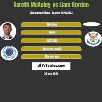 Gareth McAuley vs Liam Gordon h2h player stats