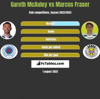 Gareth McAuley vs Marcus Fraser h2h player stats