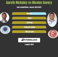 Gareth McAuley vs Nicolas Gavory h2h player stats