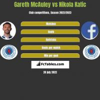 Gareth McAuley vs Nikola Katic h2h player stats