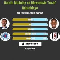 Gareth McAuley vs Oluwatosin 'Tosin' Adarabioyo h2h player stats
