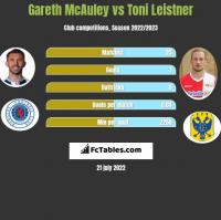 Gareth McAuley vs Toni Leistner h2h player stats